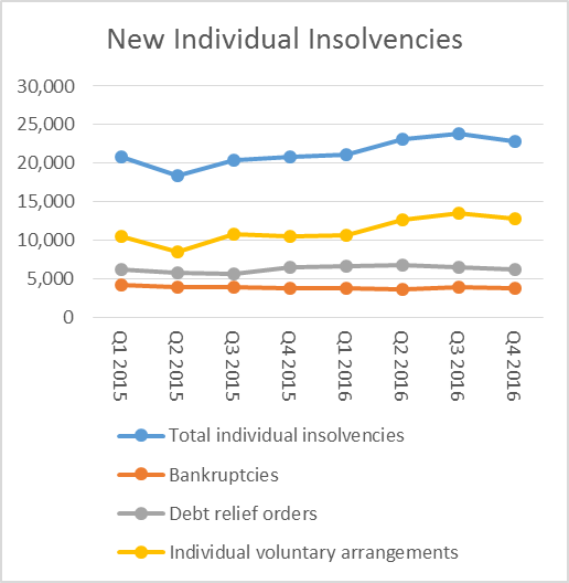 Personal Insolvencies 2016